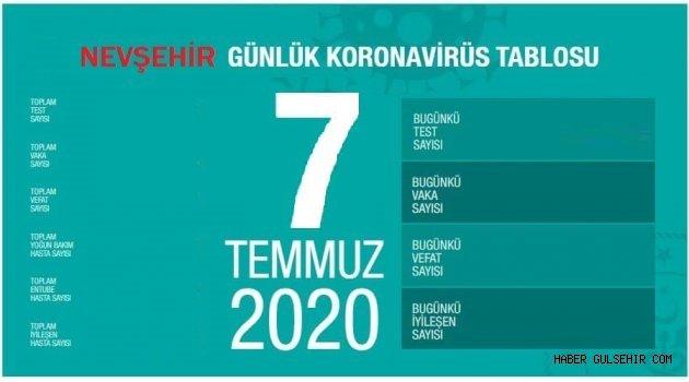 07 Temmuz 2020 Salı Nevşehir korona virüs tablosu . VAKA SAYISI :1