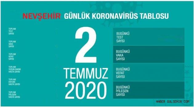 Nevşehir'de 5 Koronavirüs Vakası Tesbit Edildi.